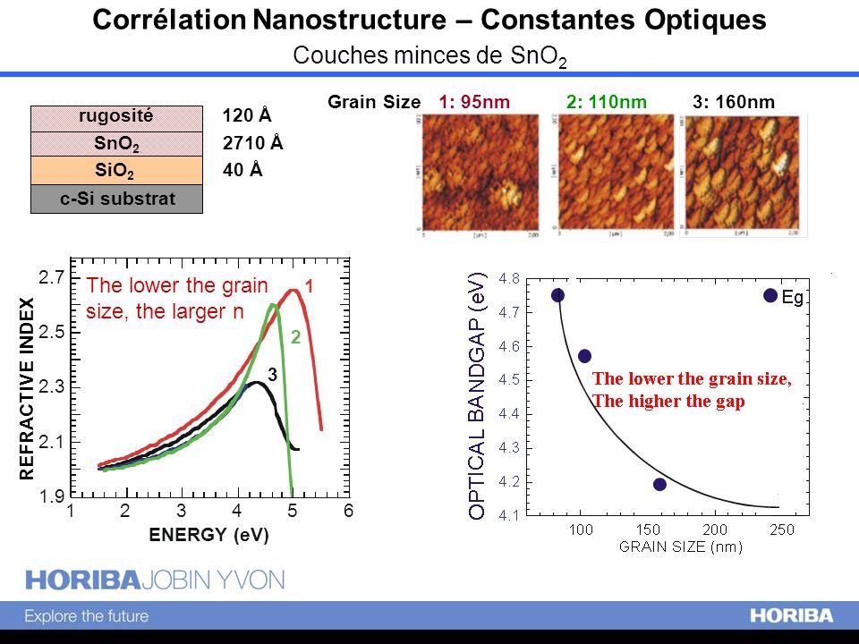 Corrélation Nanostructure – Constantes Optiques Couches minces de SnO2