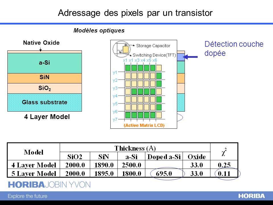 Adressage des pixels par un transistor