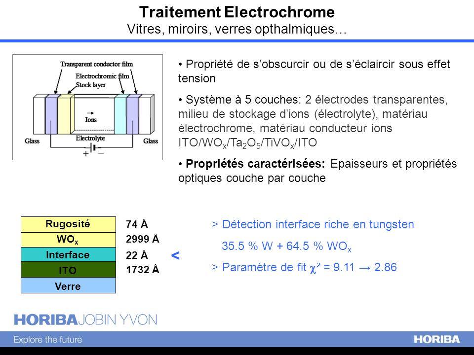 Traitement Electrochrome Vitres, miroirs, verres opthalmiques…