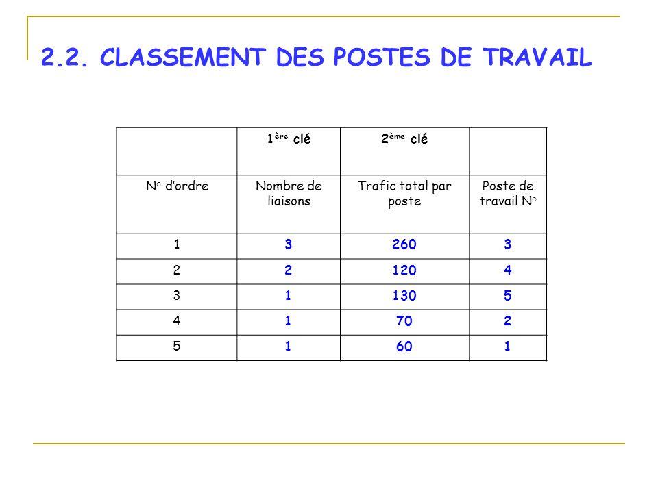 2.2. CLASSEMENT DES POSTES DE TRAVAIL
