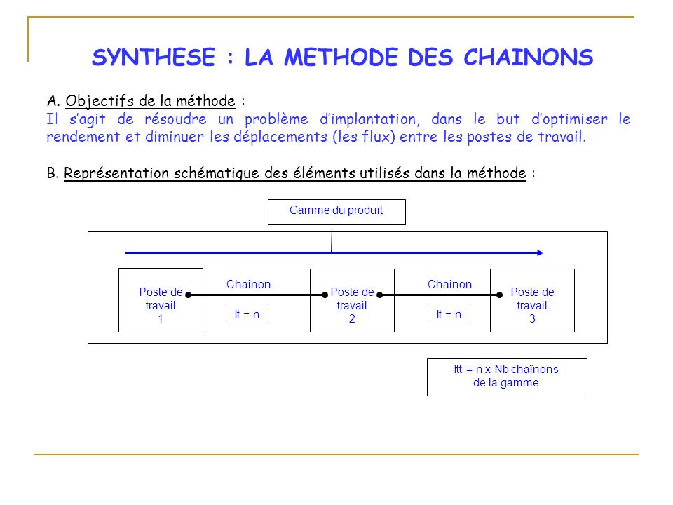 SYNTHESE : LA METHODE DES CHAINONS