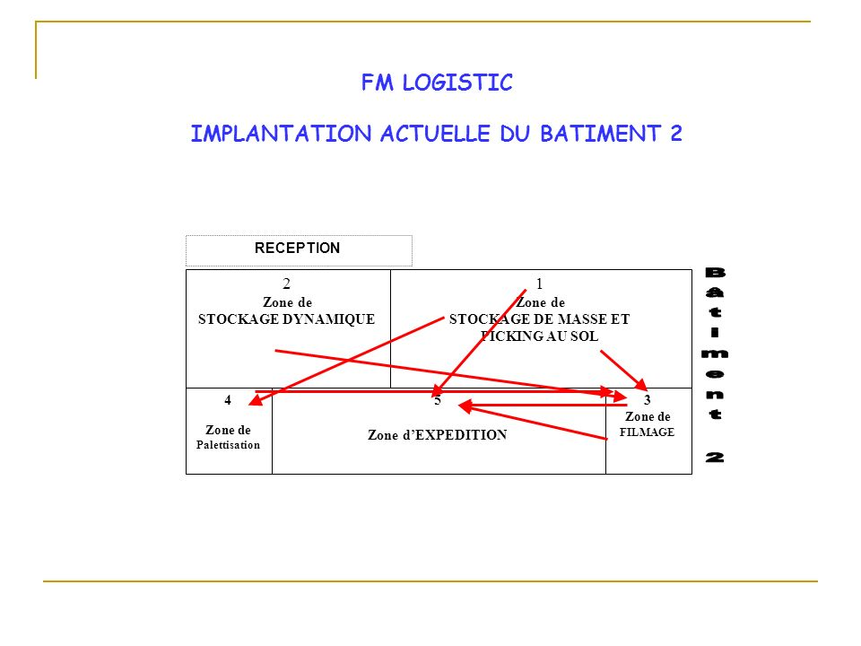 IMPLANTATION ACTUELLE DU BATIMENT 2