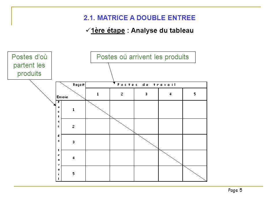 2.1. MATRICE A DOUBLE ENTREE 1ère étape : Analyse du tableau