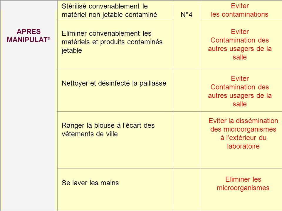 Stérilisé convenablement le matériel non jetable contaminé N°4