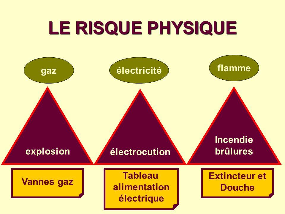 Tableau alimentation électrique