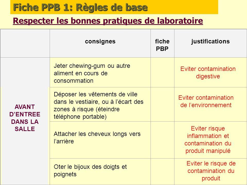 Fiche PPB 1: Règles de base