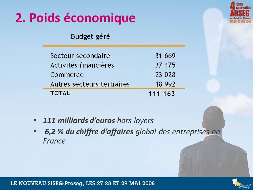 2. Poids économique 111 milliards d'euros hors loyers