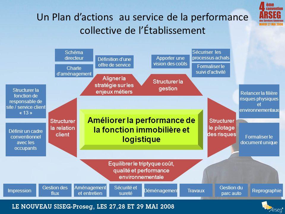 Améliorer la performance de la fonction immobilière et logistique