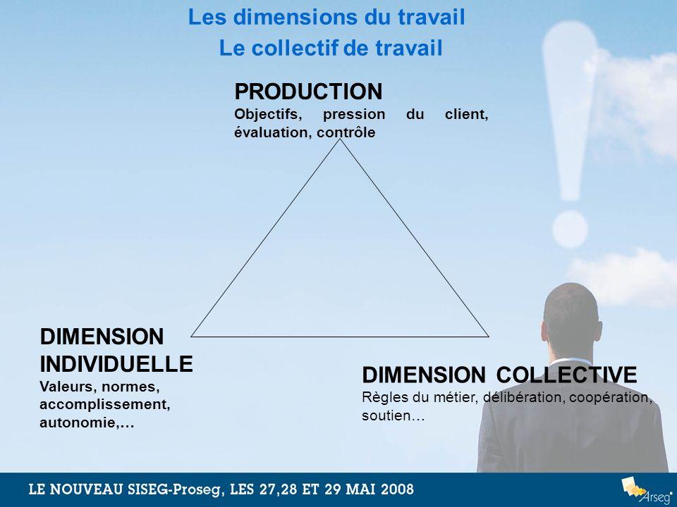 Les dimensions du travail Le collectif de travail