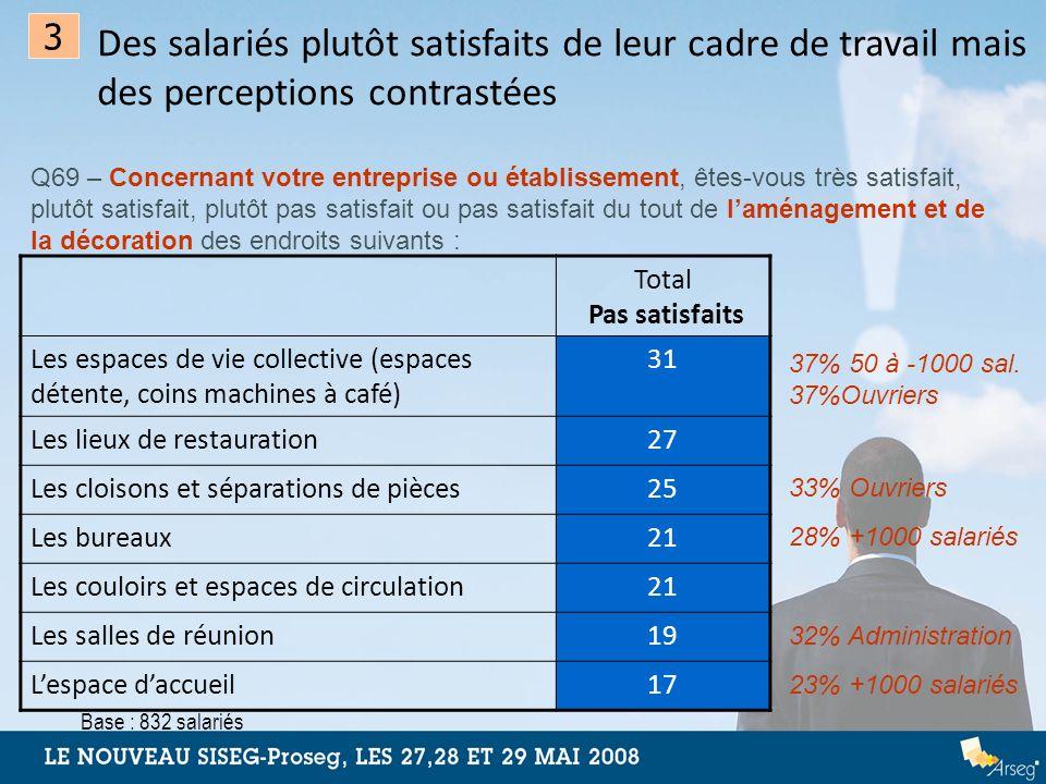 Des salariés plutôt satisfaits de leur cadre de travail mais des perceptions contrastées