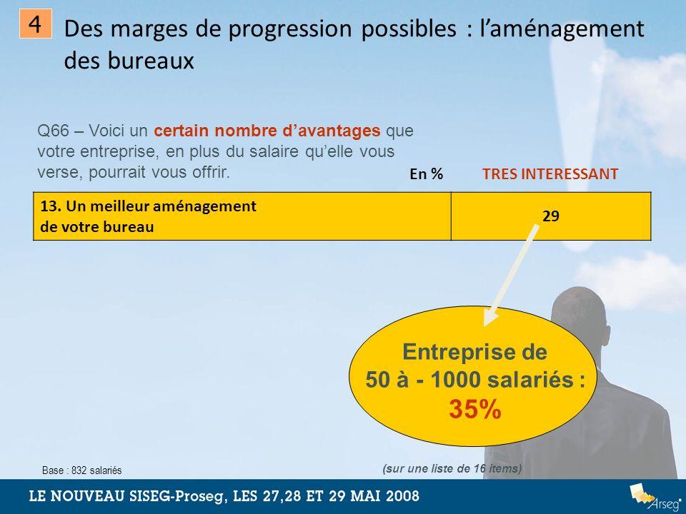 Entreprise de 50 à - 1000 salariés : 35%