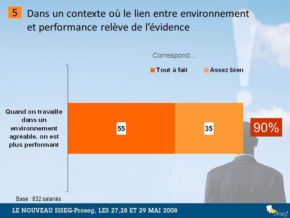Dans un contexte où le lien entre environnement et performance relève de l'évidence