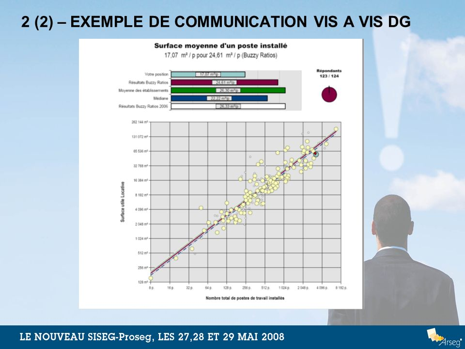 2 (2) – EXEMPLE DE COMMUNICATION VIS A VIS DG