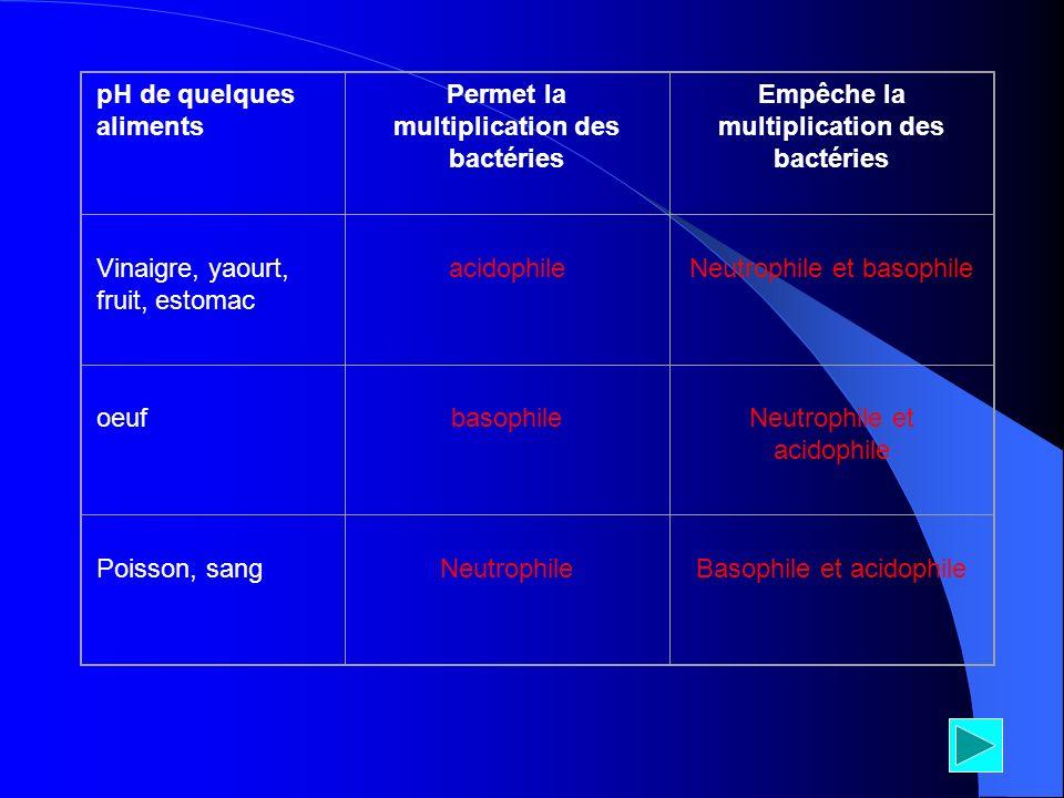 pH de quelques aliments Permet la multiplication des bactéries