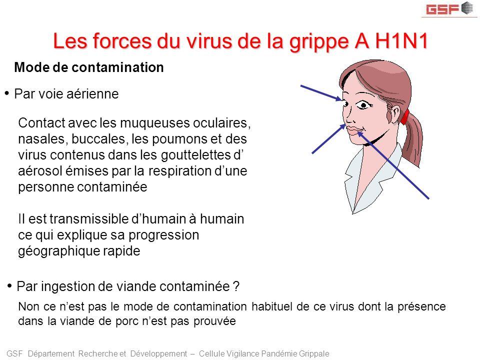 Les forces du virus de la grippe A H1N1