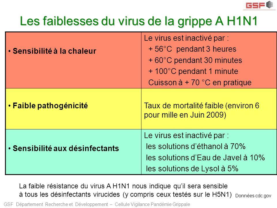 Les faiblesses du virus de la grippe A H1N1
