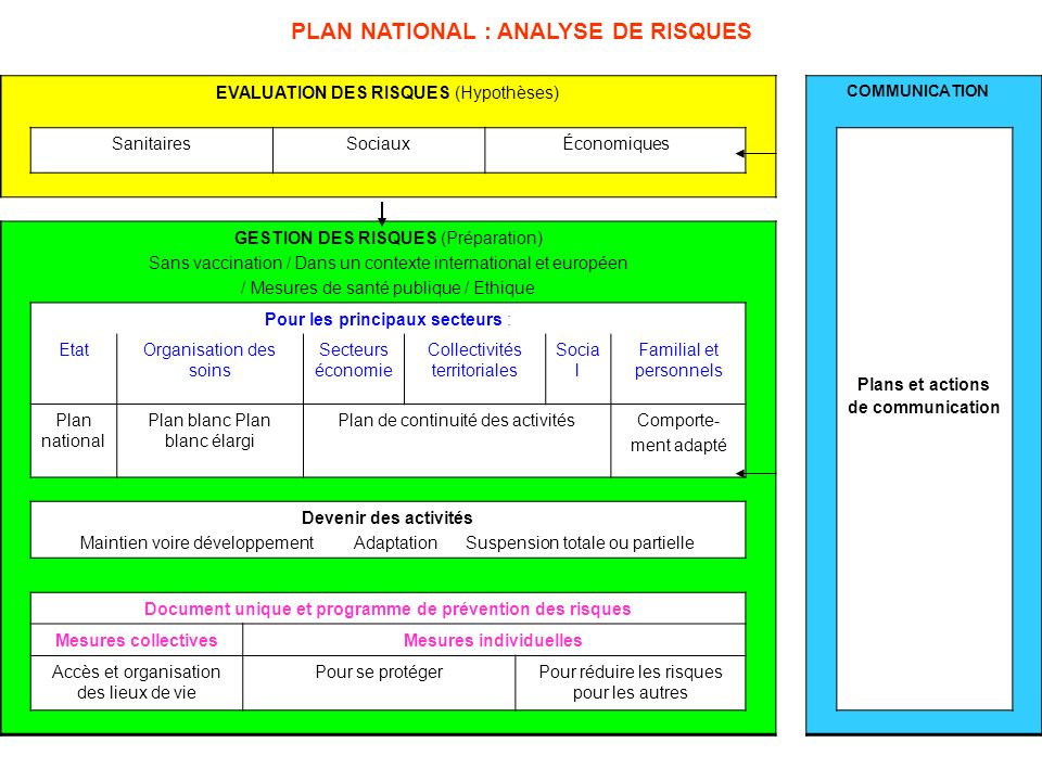 PLAN NATIONAL : ANALYSE DE RISQUES