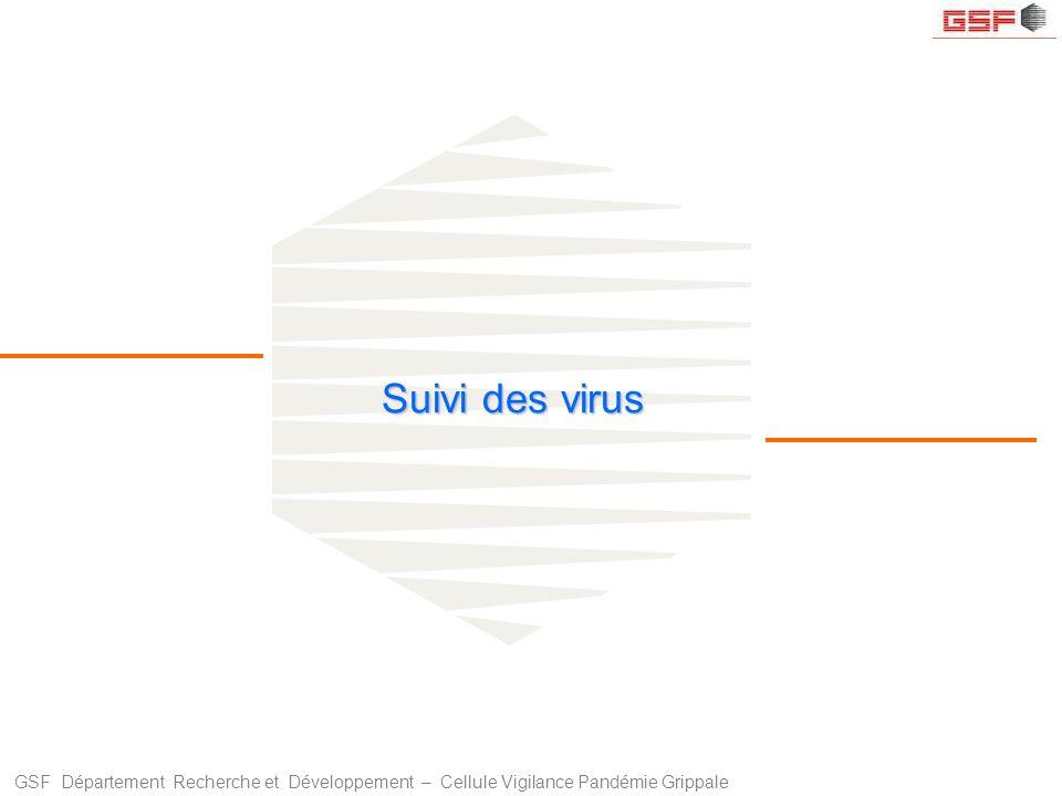 Suivi des virus