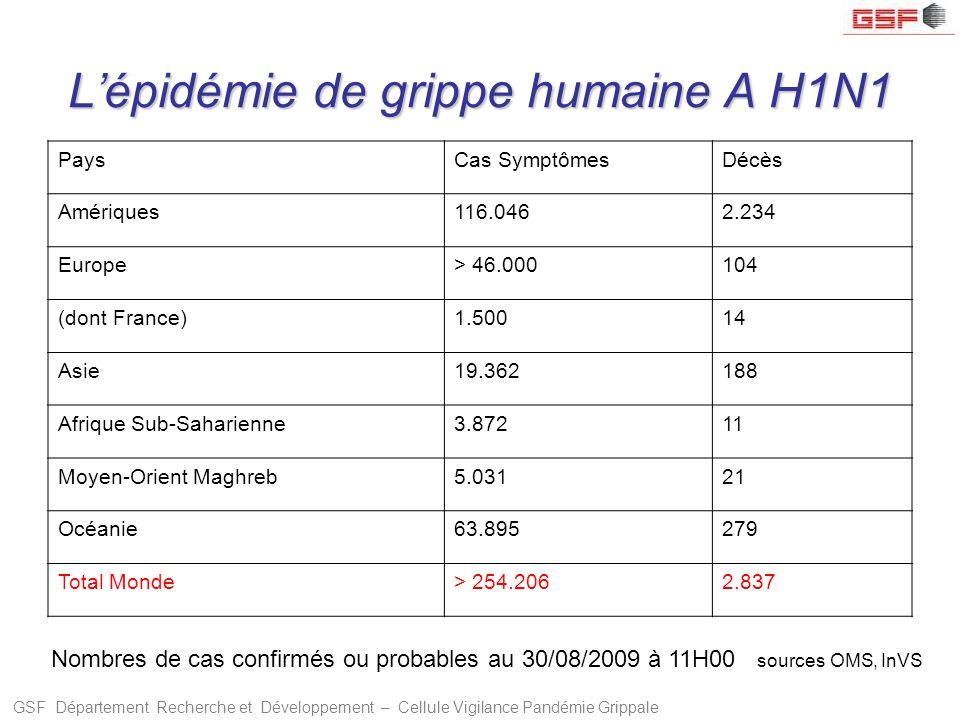 L'épidémie de grippe humaine A H1N1