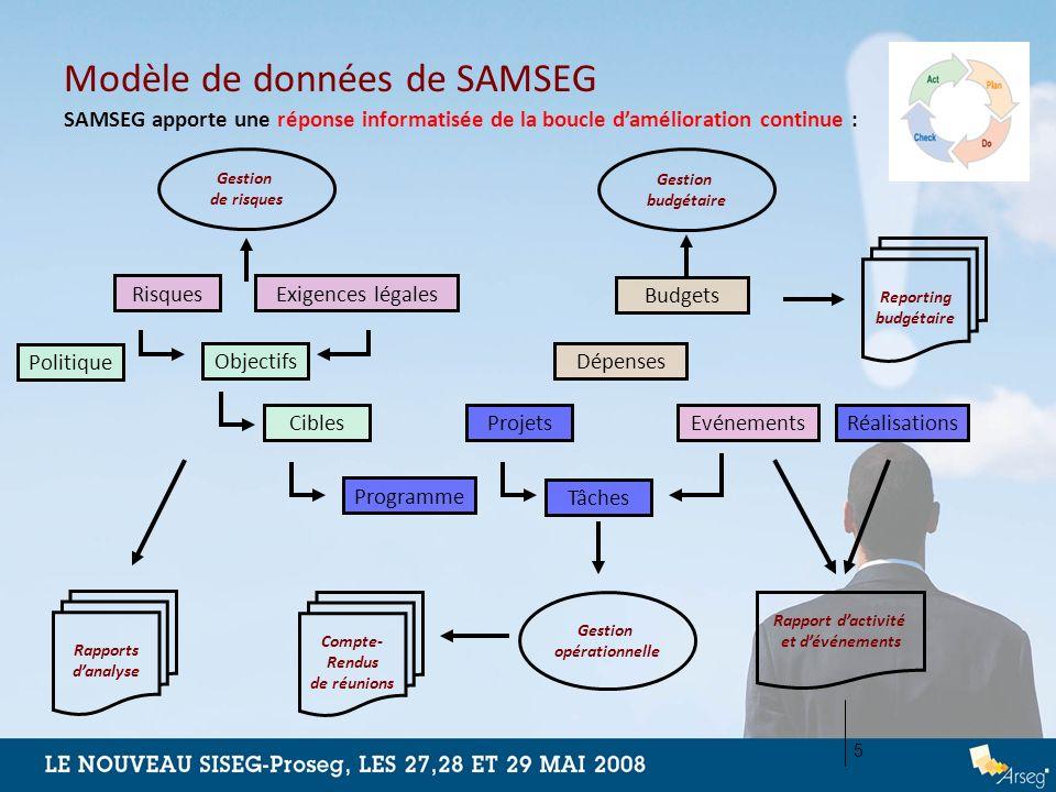 Modèle de données de SAMSEG