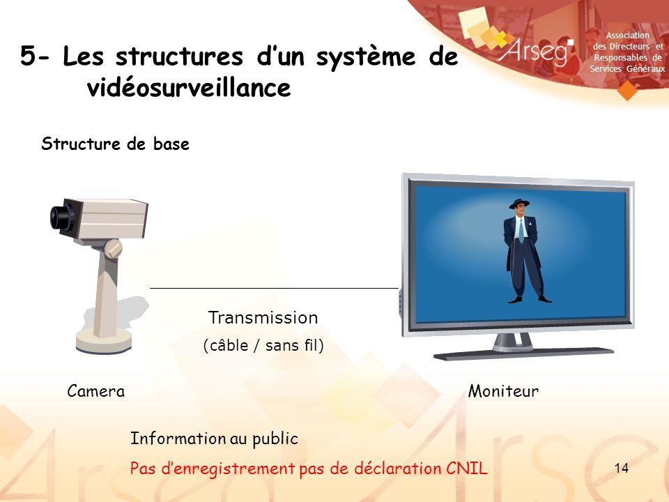 5- Les structures d'un système de vidéosurveillance