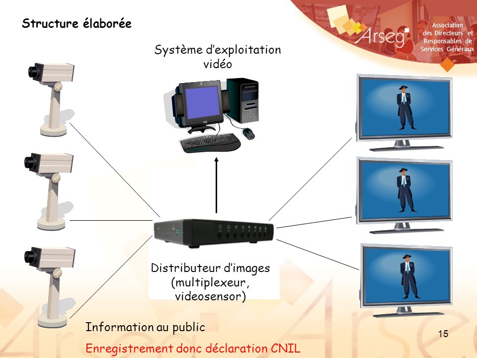 Système d'exploitation vidéo