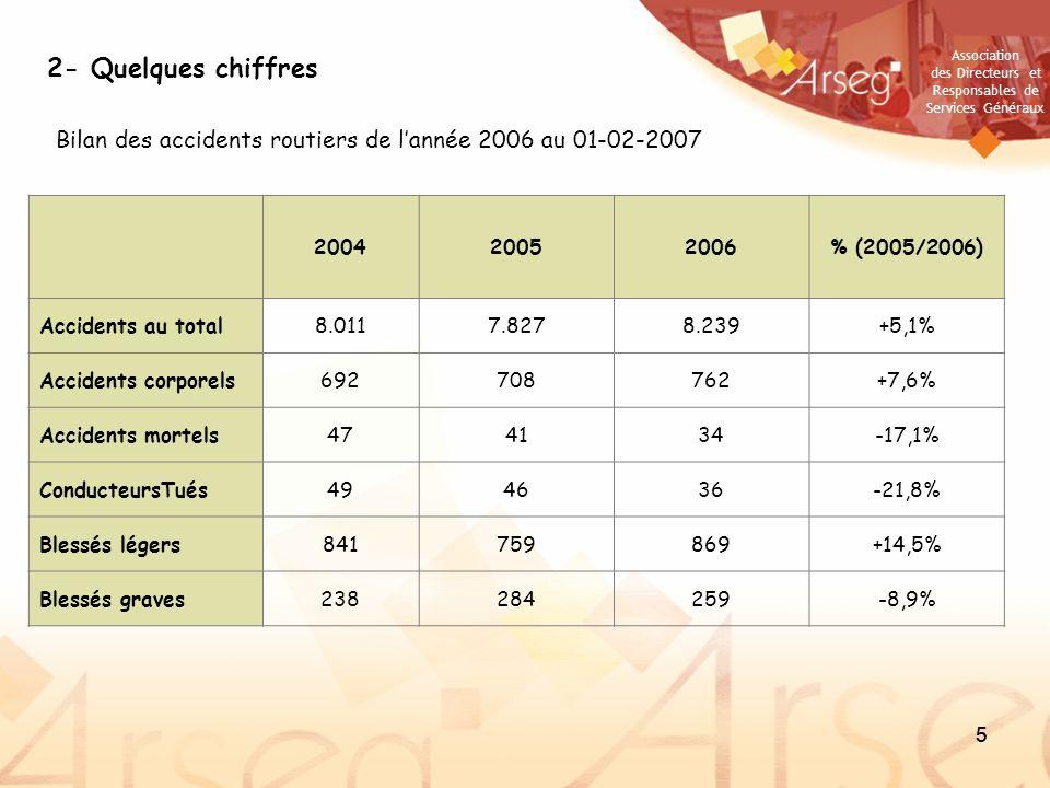 2- Quelques chiffresBilan des accidents routiers de l'année 2006 au 01-02-2007. 2004. 2005. 2006. % (2005/2006)
