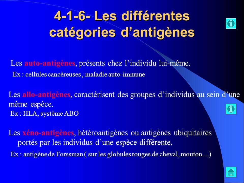 4-1-6- Les différentes catégories d'antigènes