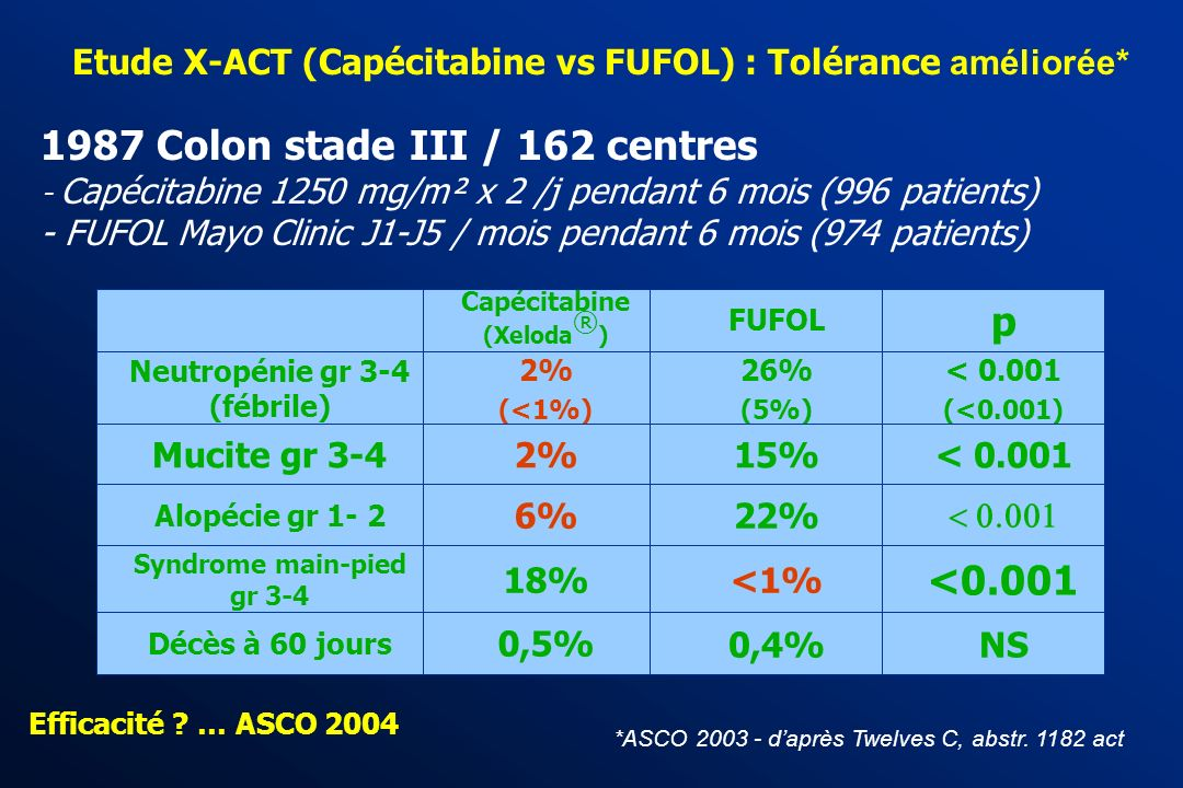 Etude X-ACT (Capécitabine vs FUFOL) : Tolérance améliorée*