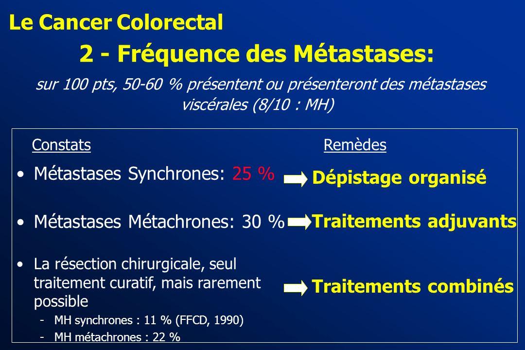 Le Cancer Colorectal 2 - Fréquence des Métastases: sur 100 pts, 50-60 % présentent ou présenteront des métastases viscérales (8/10 : MH)