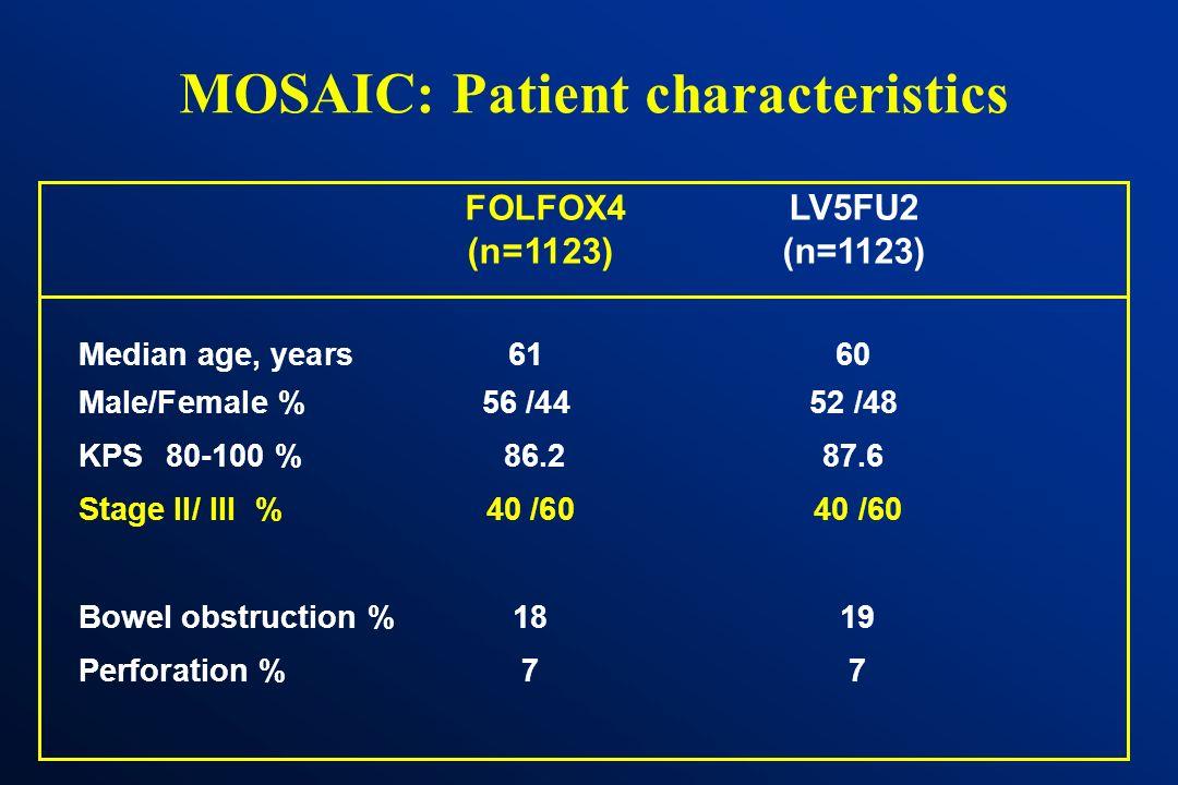 MOSAIC: Patient characteristics