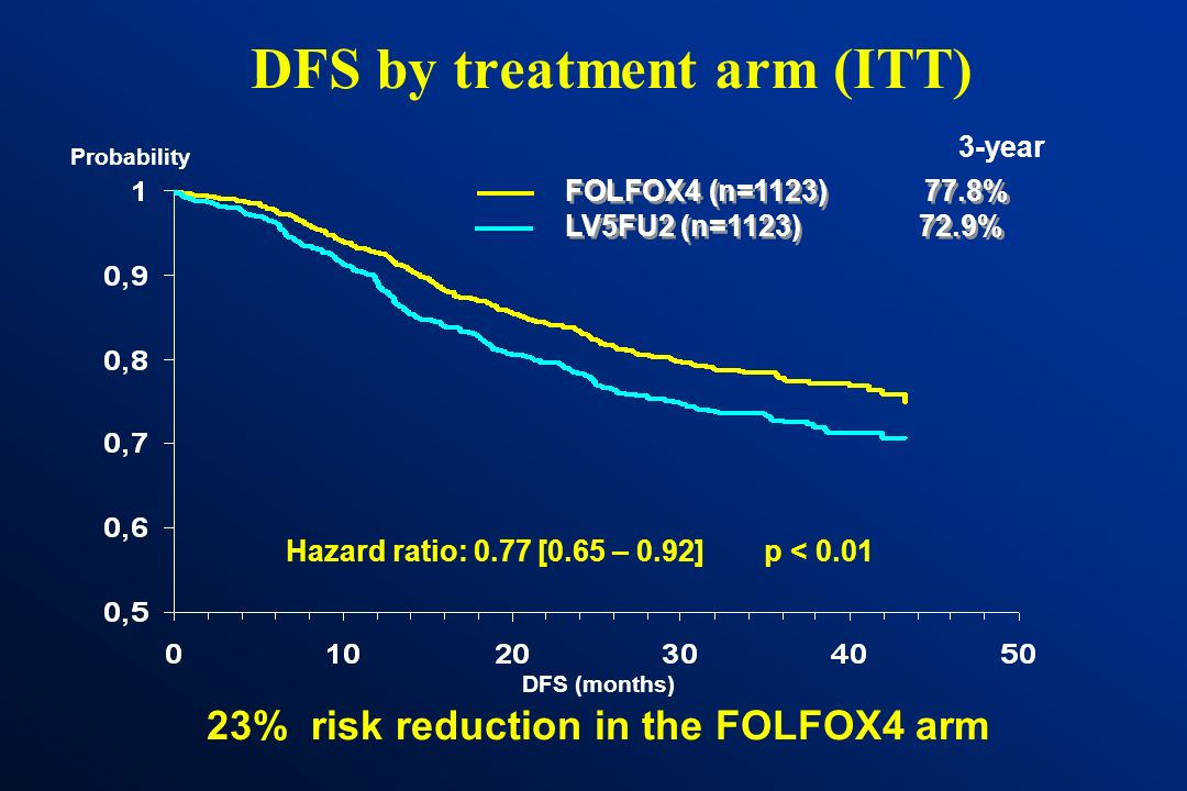 DFS by treatment arm (ITT)