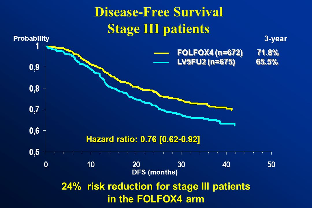 Disease-Free Survival Stage III patients