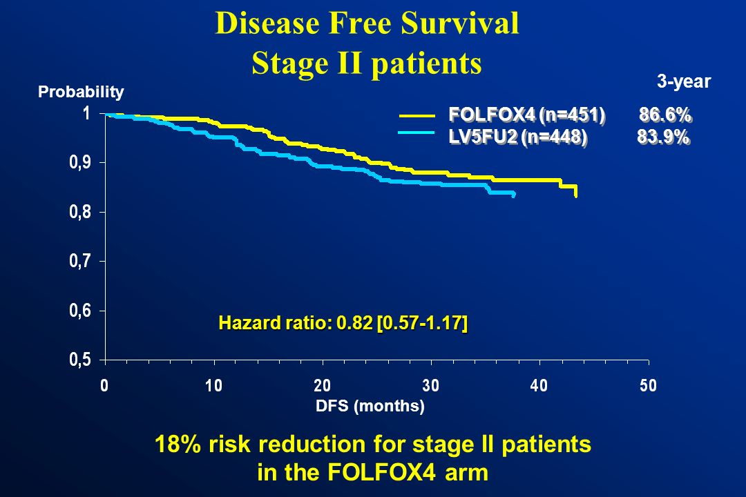 Disease Free Survival Stage II patients