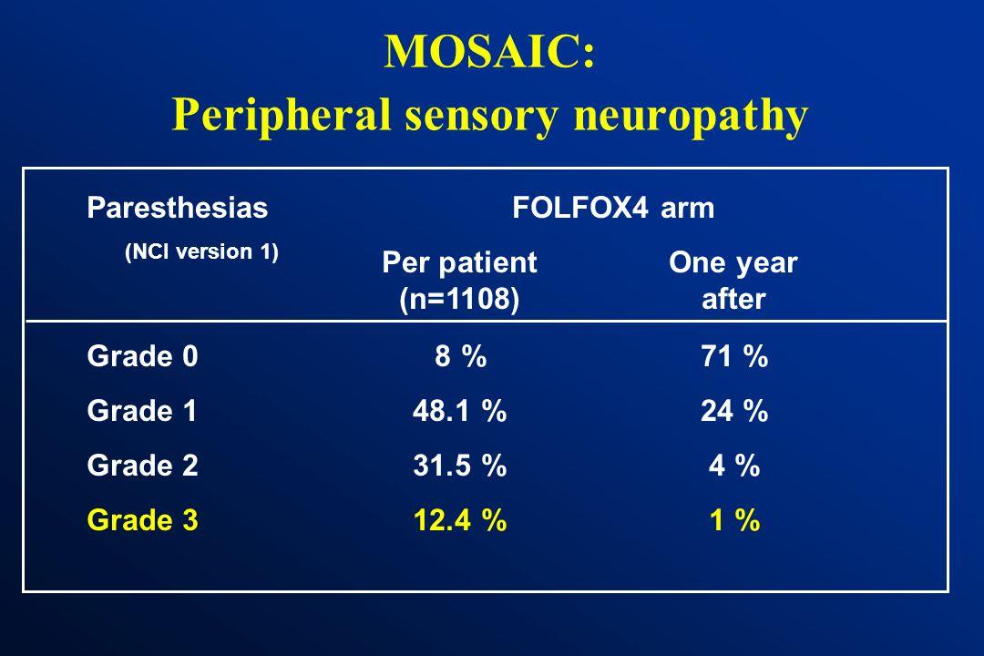 MOSAIC: Peripheral sensory neuropathy