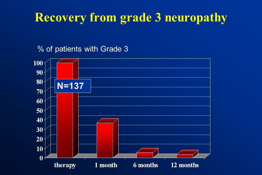 Recovery from grade 3 neuropathy