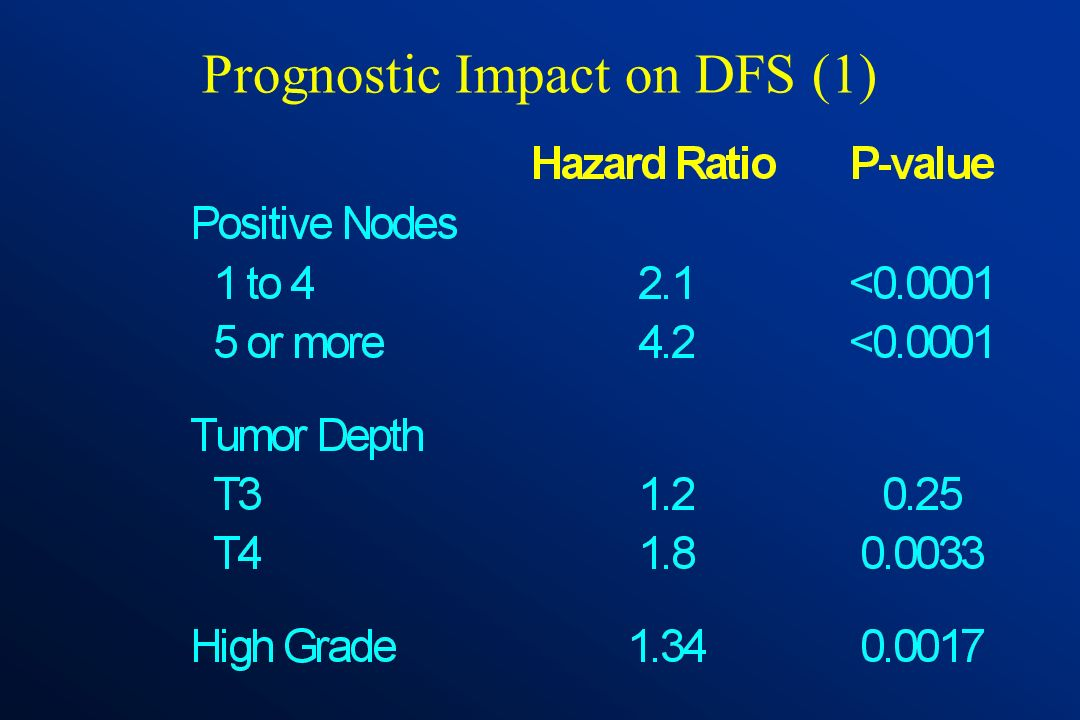 Prognostic Impact on DFS (1)