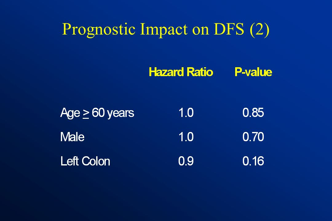 Prognostic Impact on DFS (2)
