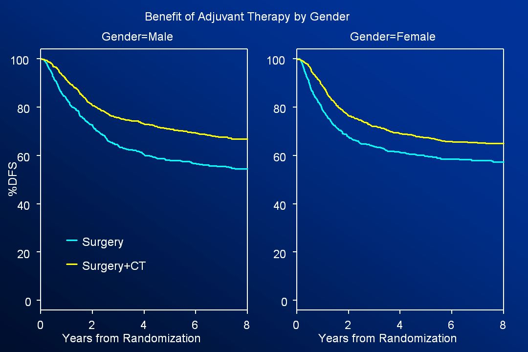 On this slide, Kaplan-Meier estimates for disease free survival are presented, comparing treatment to observation by patient gender.