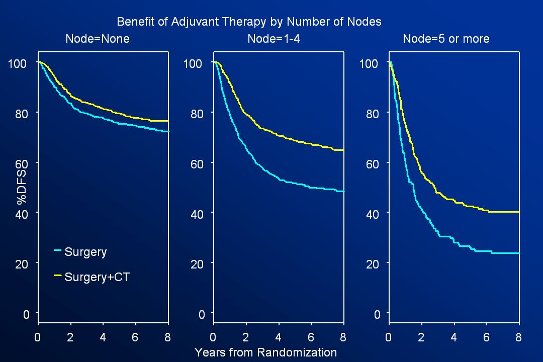 Finally, a beneficial effect of treatment on DFS is observed across patients with node-negative disease, with 1-4 positive nodes and with 5 or more positive nodes.
