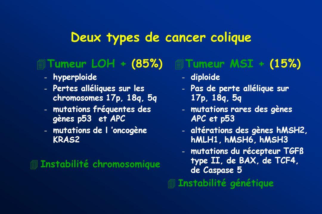 Deux types de cancer colique