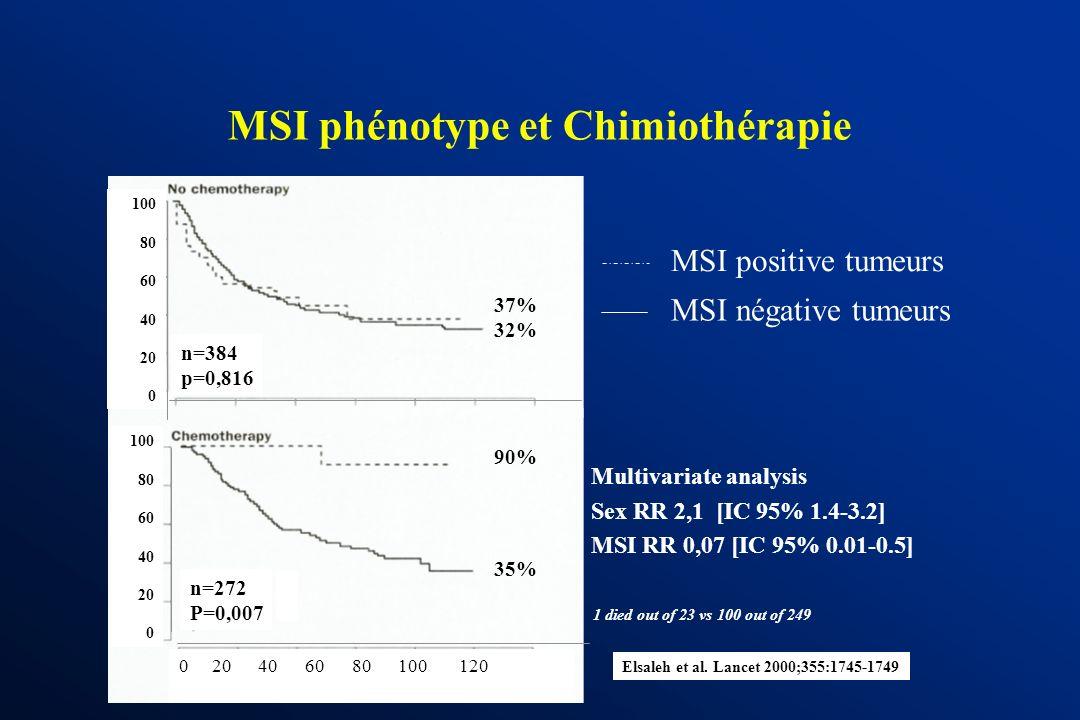 MSI phénotype et Chimiothérapie