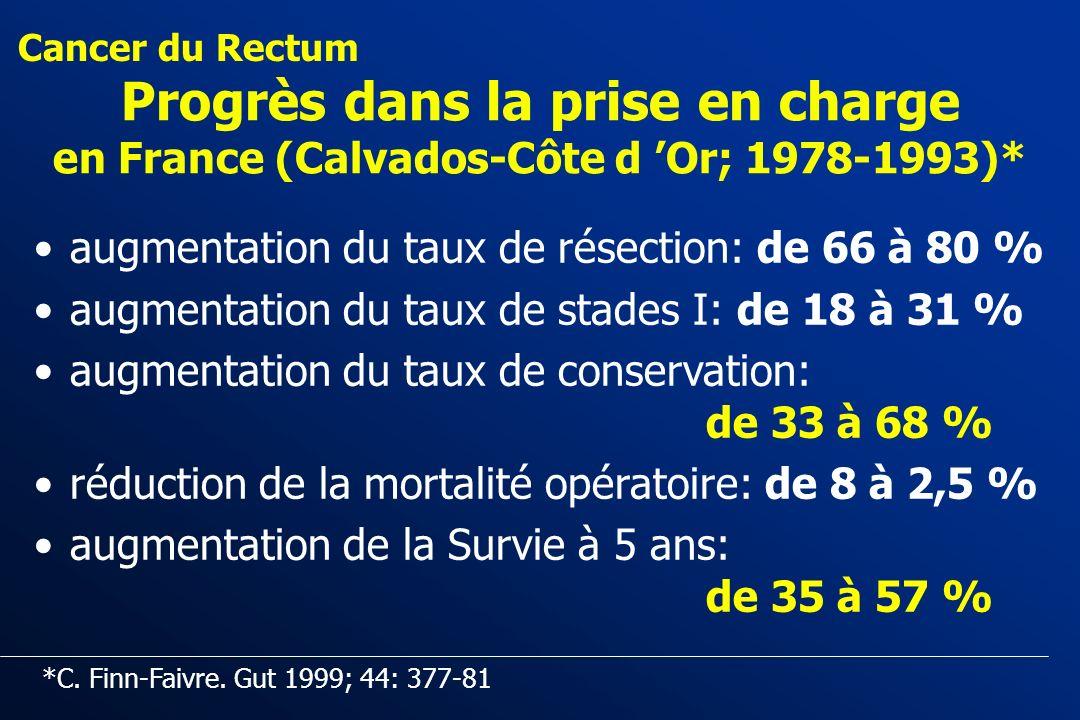 Cancer du Rectum Progrès dans la prise en charge en France (Calvados-Côte d 'Or; 1978-1993)* augmentation du taux de résection: de 66 à 80 %