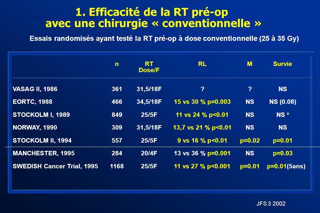 1. Efficacité de la RT pré-op avec une chirurgie « conventionnelle »