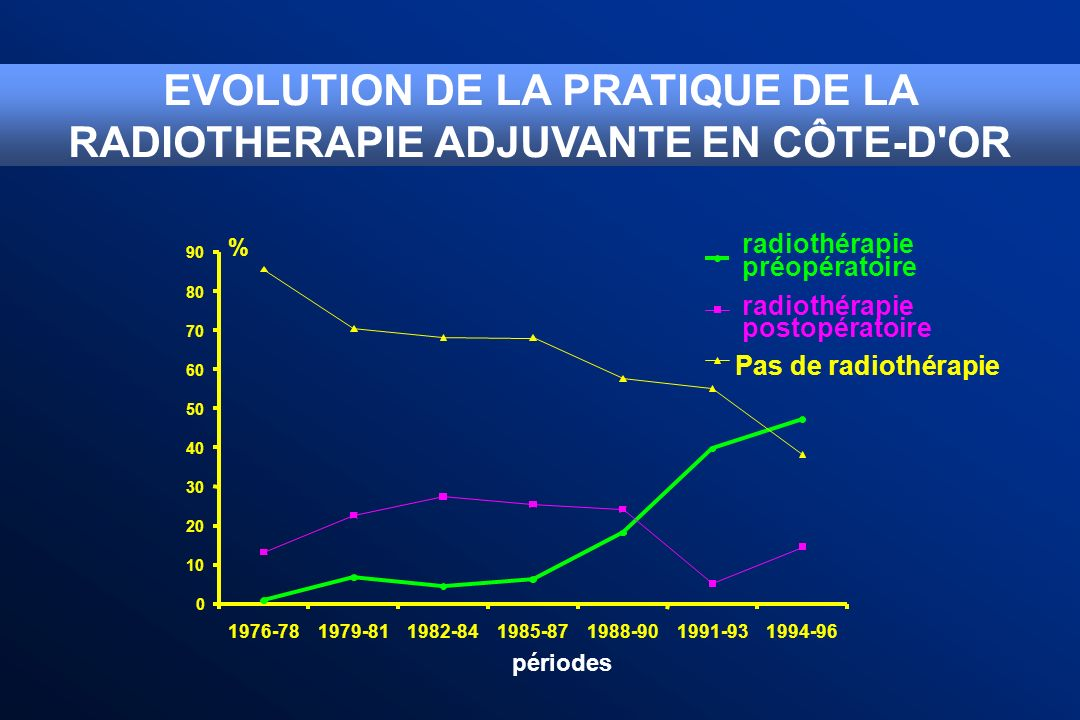 EVOLUTION DE LA PRATIQUE DE LA RADIOTHERAPIE ADJUVANTE EN CÔTE-D OR