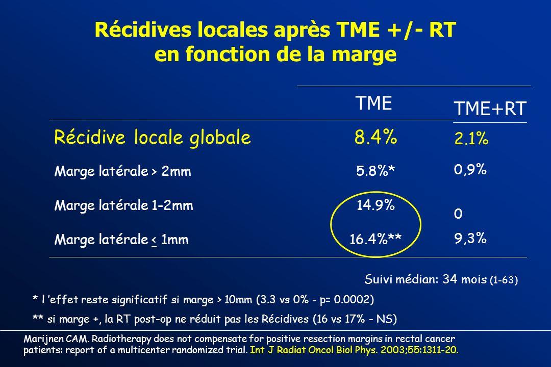 Récidives locales après TME +/- RT