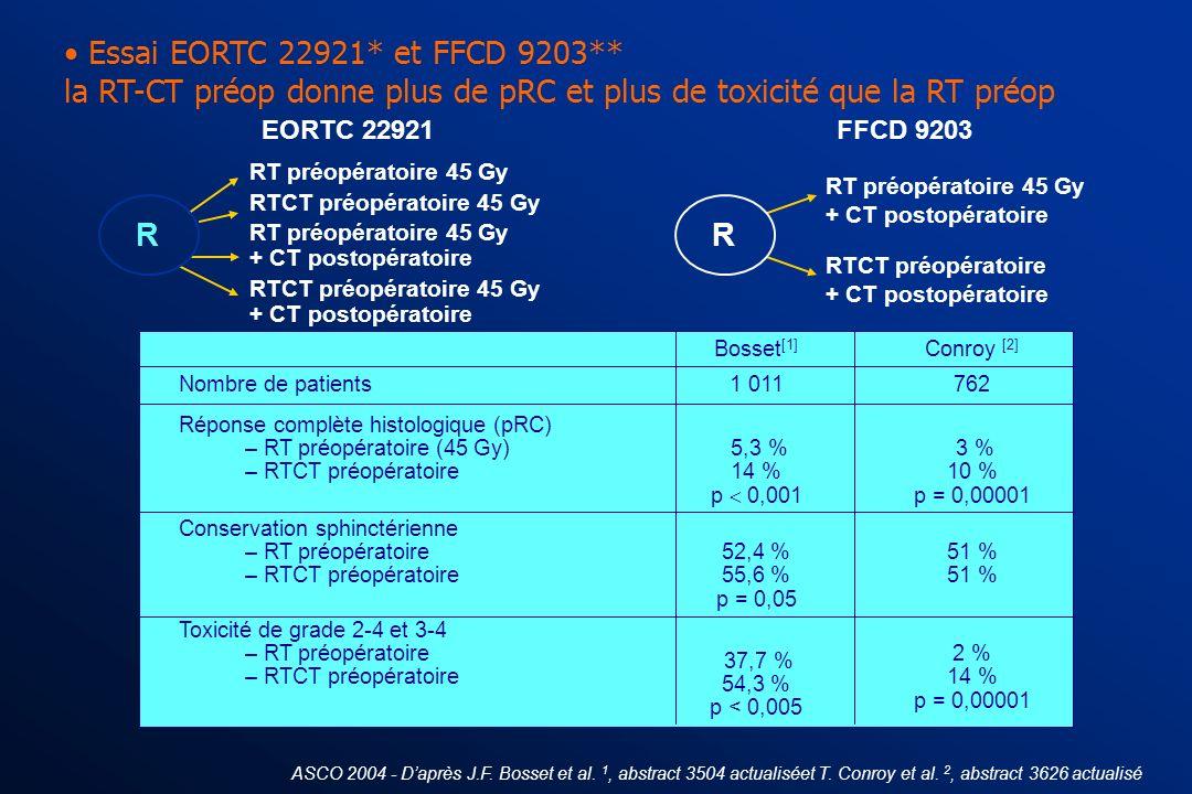 Essai EORTC 22921* et FFCD 9203** la RT-CT préop donne plus de pRC et plus de toxicité que la RT préop