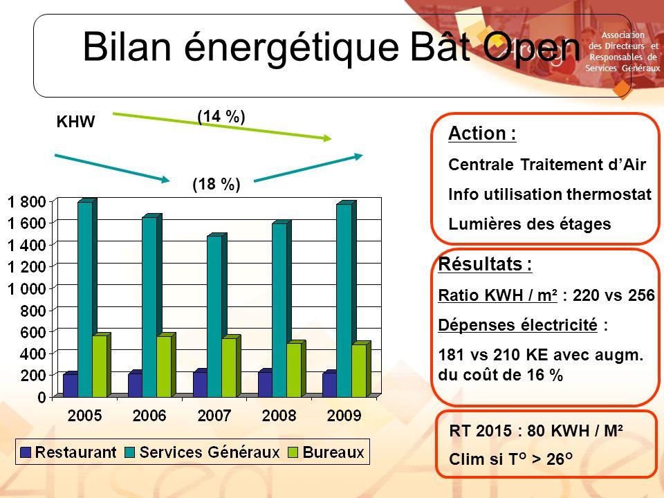 Bilan énergétique Bât Open