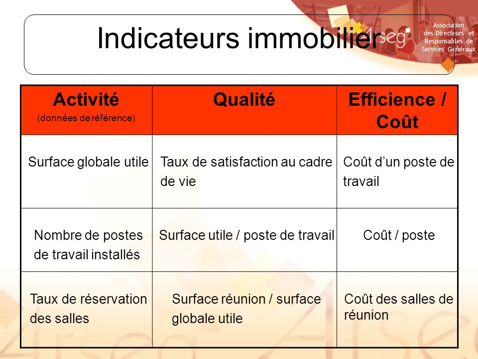Indicateurs immobilier
