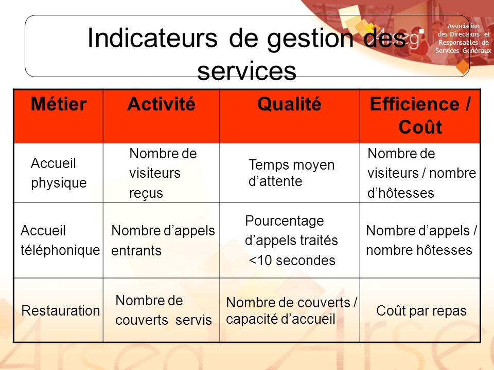 Indicateurs de gestion des services
